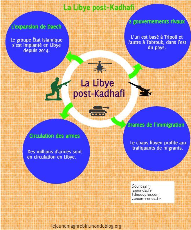 La Libye post-Kadhafi